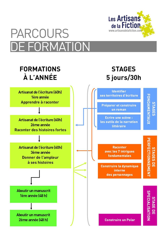 f45ff540178 ATELIER D ÉCRITURE LYON – Les Artisans de la fiction – Formations ...